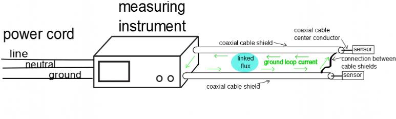 ground loop examples rh loopslooth com Instrument Loop Diagram Example Instrument Loop Diagram Example